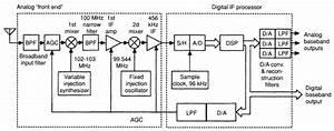 Figure 8 36 Example Hf Digital Ssb Communication Receiver
