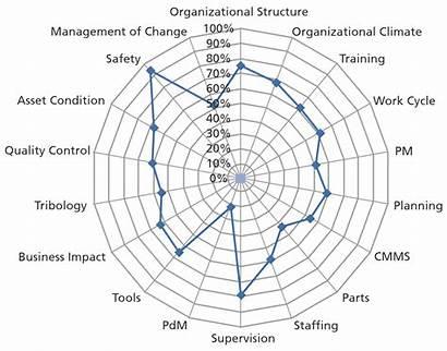 Maintenance Performance Improvement Spider Diagram Assessment Distribution