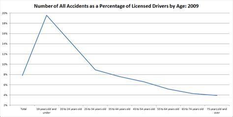 The Determinants Of Auto Insurance Premiums