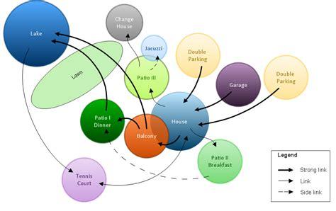 bubble diagrams  landscape design