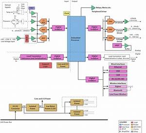 Programmable Logic Controller Block Diagram