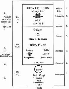One God Diagram