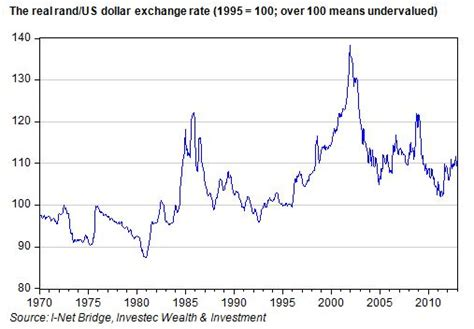 rand exchange rate rand canadian dollar exchange rate graph