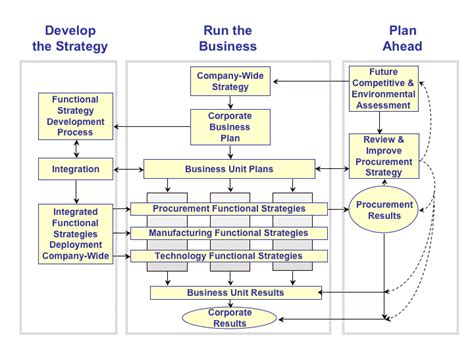 Role of Procurement within an Organization: Procurement