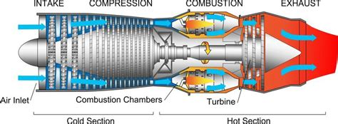 Diagram Typical Gas Turbine Jet Engine