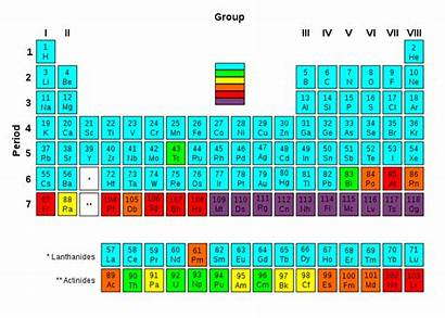 Periodic Table Radioactivity Svg Isotopes Groups Wikipedia