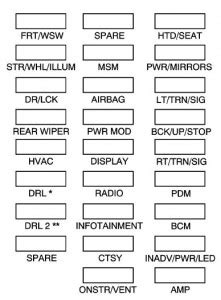 Buick Enclave (2008 - 2009) - fuse box diagram - Auto Genius