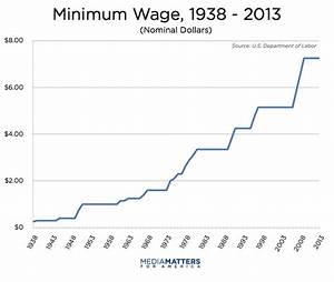Right-Wing Media's History Of Attacking The Minimum Wage