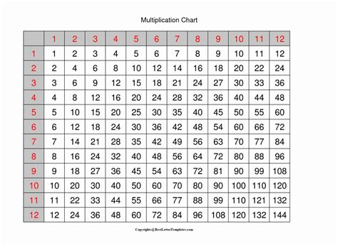 In mathematics to solve any kind of sum or puzzle you need to have a strong grip of the multiplication table or multiplication chart. 4+ Free Printable Blank Multiplication Table 1-12 Chart PDF | Best Letter Templates
