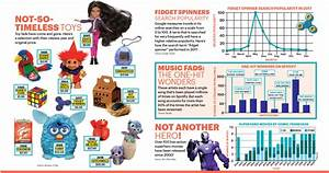 Charts Tables And Graphs Scholastic Fad Frenzy