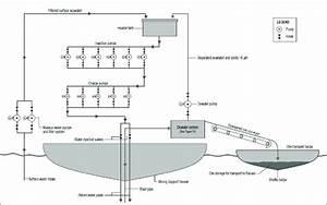 Handling Production Support Vessel To Transport Barge