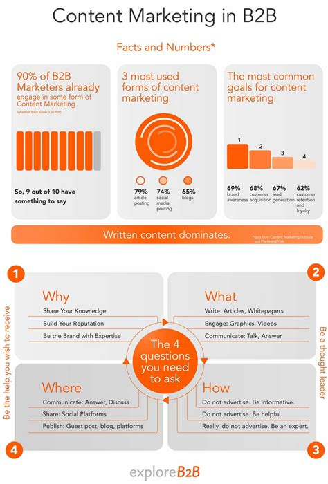 B2b Marketing by Content Four Questions B2bs Need To Ask About Content