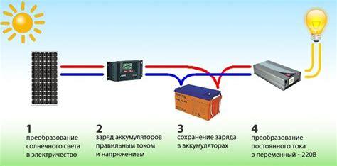 Виды солнечных батарей сравнение и их отличия . Termico Solar