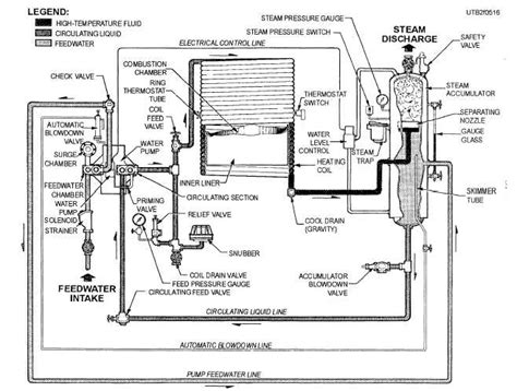 Steam Boiler Burnham Piping Diagram