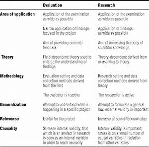 Evaluation And Research   Differences And Similarities