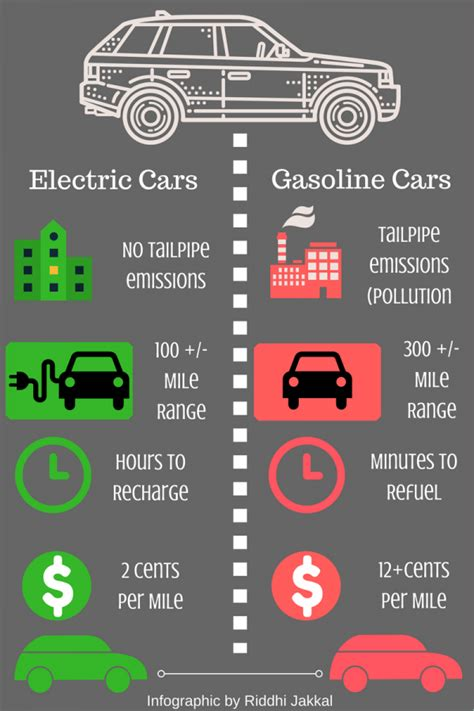 electric cars canyon echoes