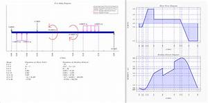 Shear And Bending Moment Diagrams Distributed Load