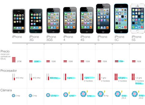 evolution of iphone evolution of the iphone www pixshark images