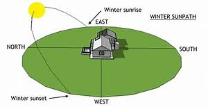 Introduction To Passive Solar Design