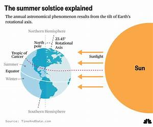 What Is The Summer Solstice  Here U0026 39 S The Science Behind The
