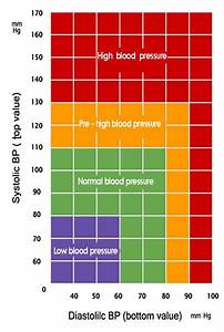 Blood Pressure Charts Blood Pressure Monitoring
