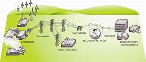 New Zeland U0026 39 S Energy Industry Market Diagram  The Electricity Industry Has Four Main Components