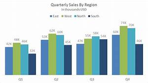 Clustered Bar Chart Clustered Column Chart Quarterly Sales By Clustered