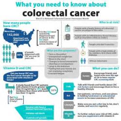 Overview Cancer-Colon and vitamin D - Vitamin D Wiki  Colorectal Cancer Vitamin D