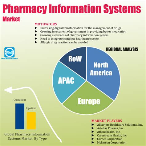 Global Pharmacy by Global Pharmacy Information Systems Market Research And