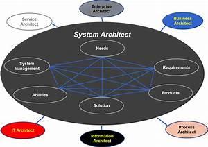 System Architect Role  U2013 Standard Business