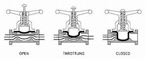 Diaphragm Valves Selection Guide