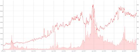 Complete with historical events and how they affected bitcoin's price. Bitcoin Value Chart 2020 - The Chart