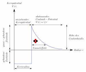 Steuerklasse 4 Faktor Berechnen : gamow faktor physik schule ~ Themetempest.com Abrechnung