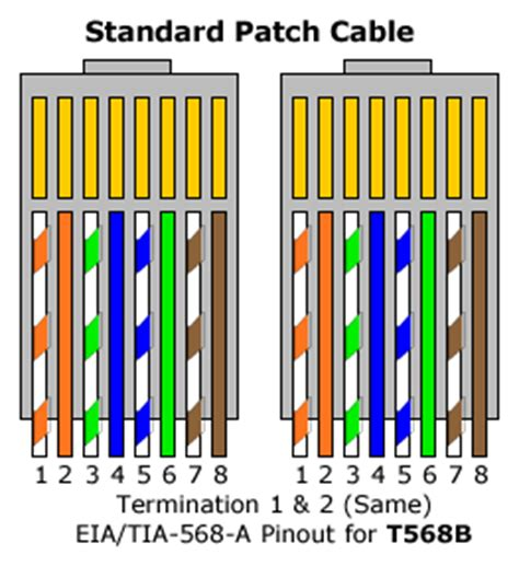 Make Patch Cable Patriotapplication Diary