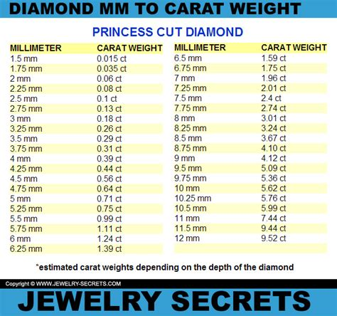 Mm To Carat Weight Conversion  Jewelry Secrets. What Is The Interest Rate For Home Loan. Compare Home Improvement Loan Rates. Data Center Kansas City Are Psychics Accurate. Connect Dish Receiver To Wifi. Crashplan Discount Coupon Hotel I København. Grocery Store Cash Back Credit Card. Sports Betting Software Reviews. Pinnacle Peo Corporation Sports Clips