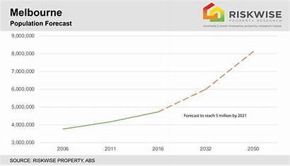Melbourne Population Growth Australia Housing Forecast Capital