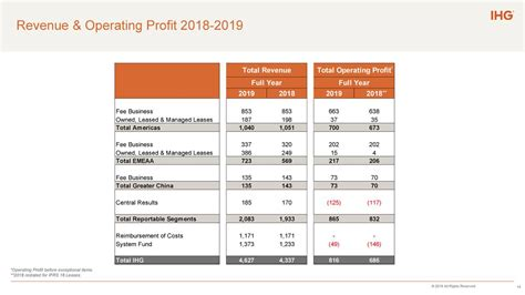 InterContinental Hotels Group PLC 2019 Q4 - Results ...