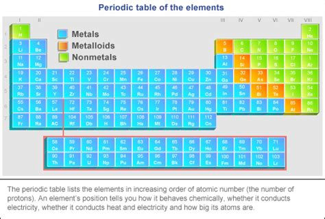 The Periodic Table Location, Location, Location › Bernie's Basics (abc Science