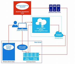 How To Create An Azure Architecture Diagram Using Conceptdraw Pro