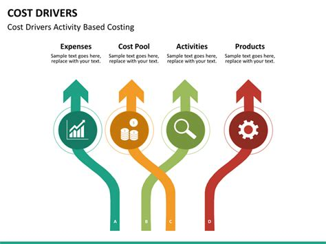 Cost Drivers PowerPoint Template | SketchBubble