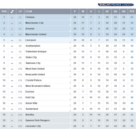 english premier league table standings premier league on twitter quot table the latest standings in