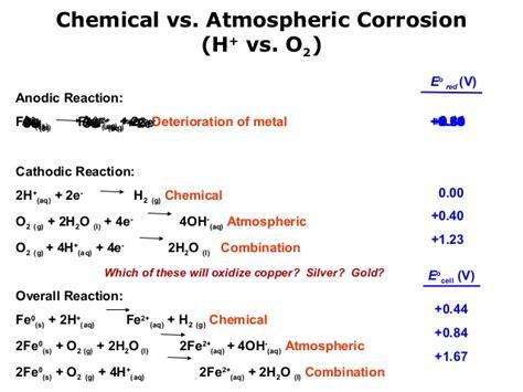 ionic salt l recall corrosion