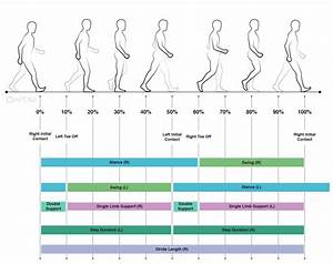 Gait  U0026 Balance  U2013 Biosense Medical