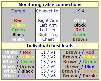 ecg lead placement cheat sheet dailyem