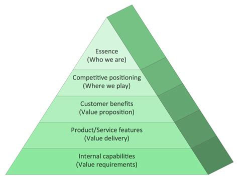 Pyramid Diagram Priority