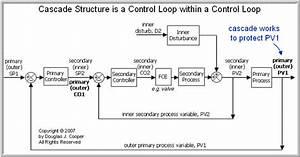 The Cascade Control Architecture  U2013 Control Guru