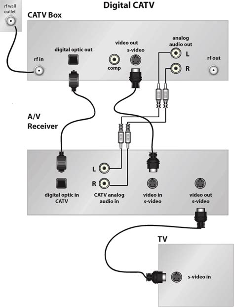 Diagram For Hooking Up A Samsung Surround Sound To A Dish Network Receiver by How Do I Hook Up Cable With Surround Sound Our Everyday