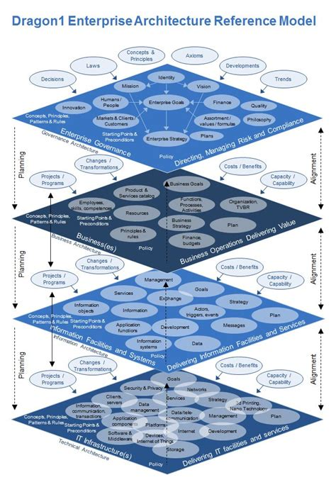 enterprise application diagram best 25 software architecture diagram ideas on pinterest