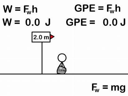 Energy Gpe Physics Potential Distance Mechanical Doing
