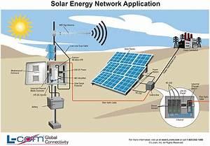 Solar Energy Network Application Diagram